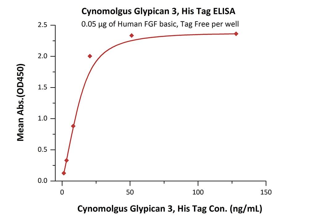Functional Studies - Recombinant cynomolgus monkey Glypican 3 protein (Active) (ab220585)