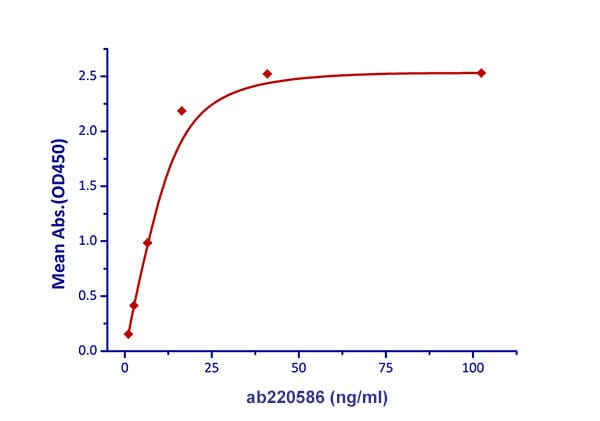 Functional Studies - Recombinant mouse TRAP/CD40L protein (Fc Chimera Active) (ab220586)