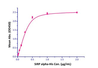 Functional Studies - Recombinant human CD47 protein (Fc Chimera Active) (ab220587)