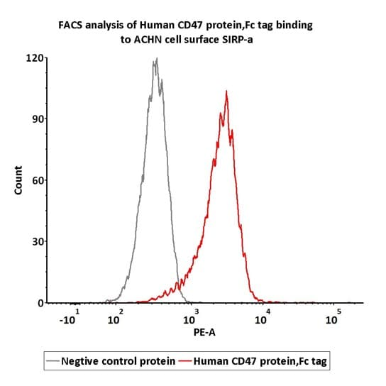Flow Cytometry - Recombinant human CD47 protein (Fc Chimera Active) (ab220587)