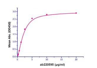 Functional Studies - Recombinant human VEGF Receptor 2 protein (Active) (ab220595)