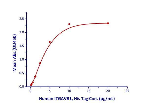 Functional Studies - Recombinant human Integrin alpha V + Integrin beta 1 protein (ab220599)