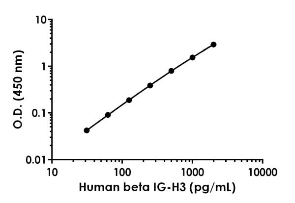 Example of human beta IG-H3 standard curve in Sample Diluent NS.