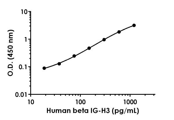 Example of human beta IG-H3 standard curve in 1X Cell Extraction Buffer PTR.