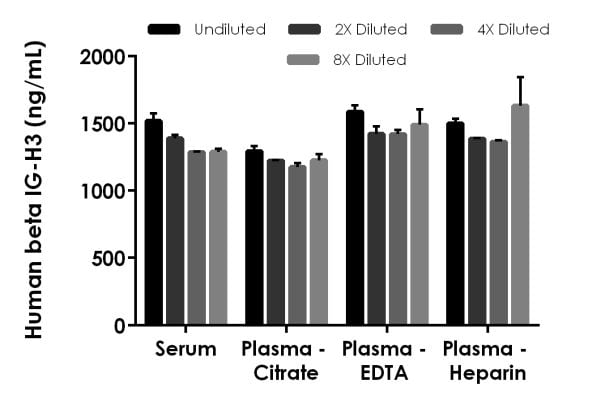 Interpolated concentrations of native beta IG-H3 in human serum and plasma samples.