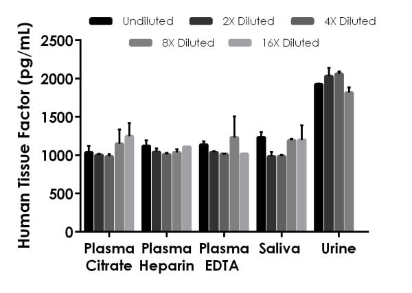 Interpolated concentrations of spiked Tissue Factor in human plasma, saliva, and urine samples.
