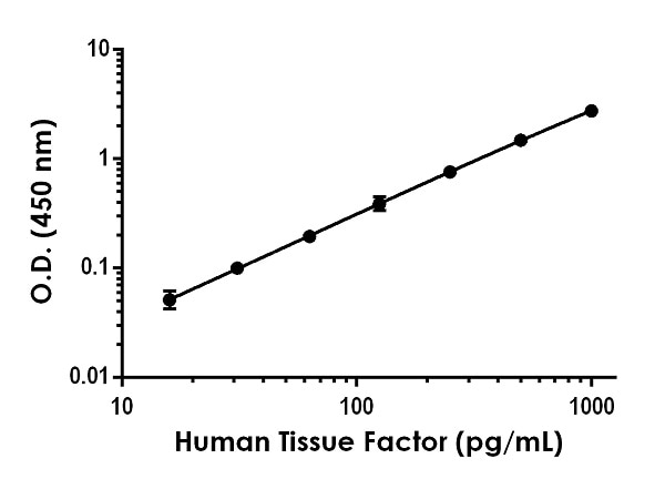 Example of human Tissue Factor standard curve in Sample Diluent NS.