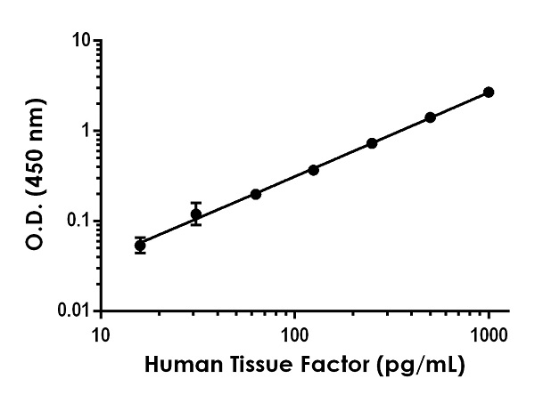 Example of human Tissue Factor standard curve in 1X Cell Extraction Buffer PTR.