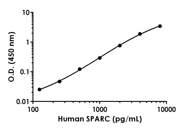 Example of human SPARC standard curve in Sample Diluent NS