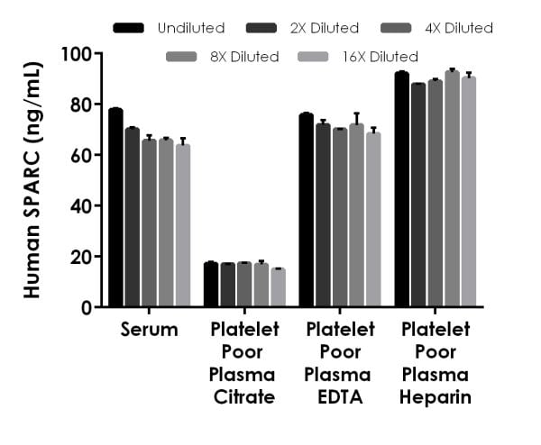 Interpolated concentrations of native SPARC in human serum and plasma samples.