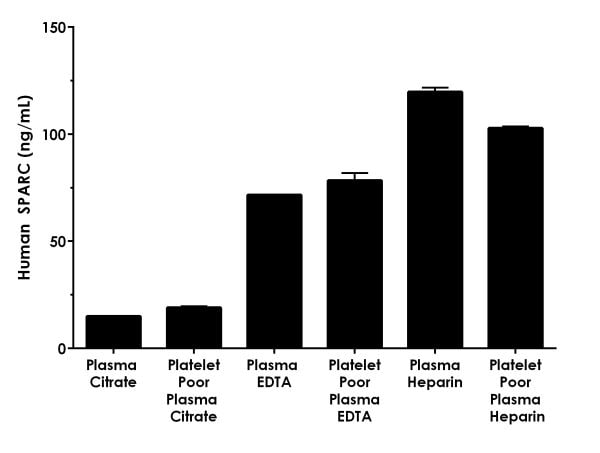 Interpolated concentrations of native SPARC in human plasma samples.