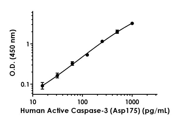 Example of human Active Caspase-3 (Asp175) standard curve in 1X Cell Extraction Buffer PTR.