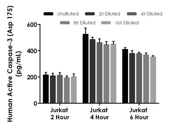 Interpolated concentrations of native Active Caspase-3 (Asp175) in staurosporine treated Jurkat cell extract samples collected at different time points.