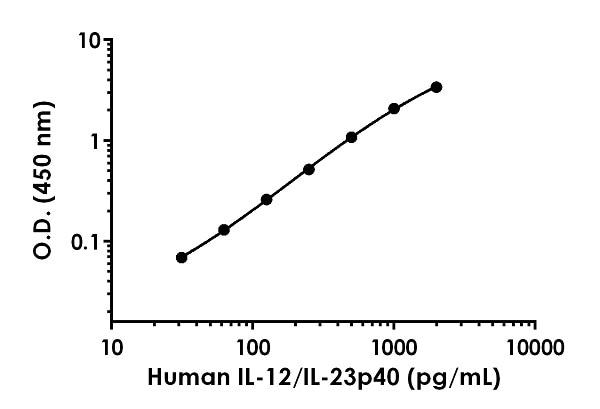 Example of human IL-12/IL-23P40  standard curve.
