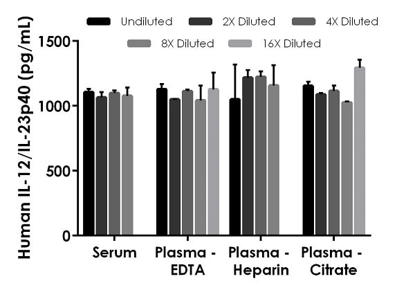 Interpolated concentrations of spiked IL-12/IL-23P40 in human serum and plasma samples.
