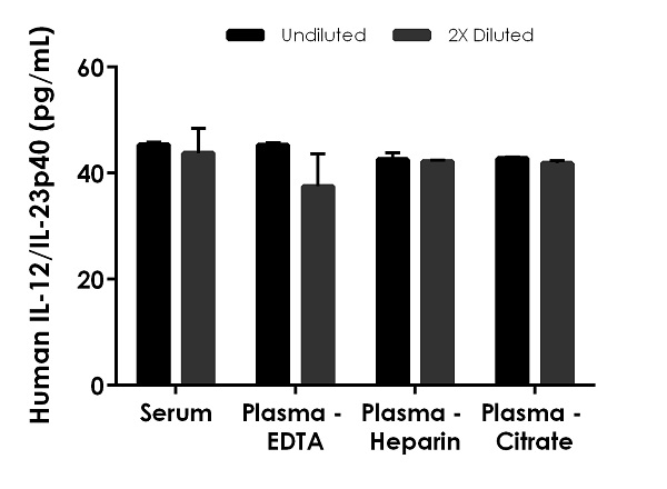 Interpolated concentrations of native IL-12/IL-23P40 in human serum and plasma samples.