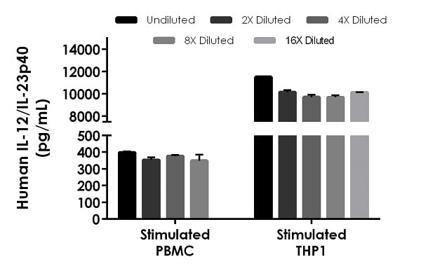 Interpolated concentrations of native IL-12/IL-23P40 in human PMBC and THP1 stimulated cell culture supernatant samples.