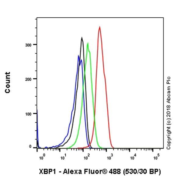 Flow Cytometry - Anti-XBP1 antibody [EPR22004] (ab220783)