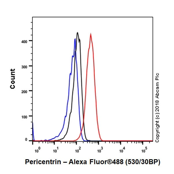 Flow Cytometry - Anti-Pericentrin antibody [EPR21987] (ab220784)