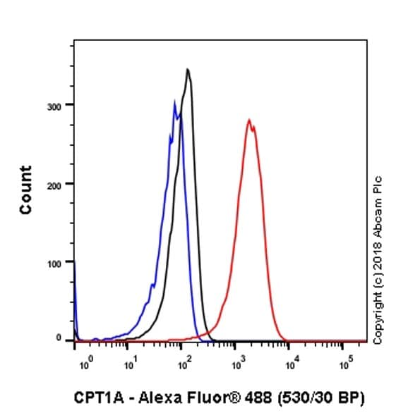 Flow Cytometry - Anti-CPT1A antibody [EPR21843-71-1C] (ab220789)