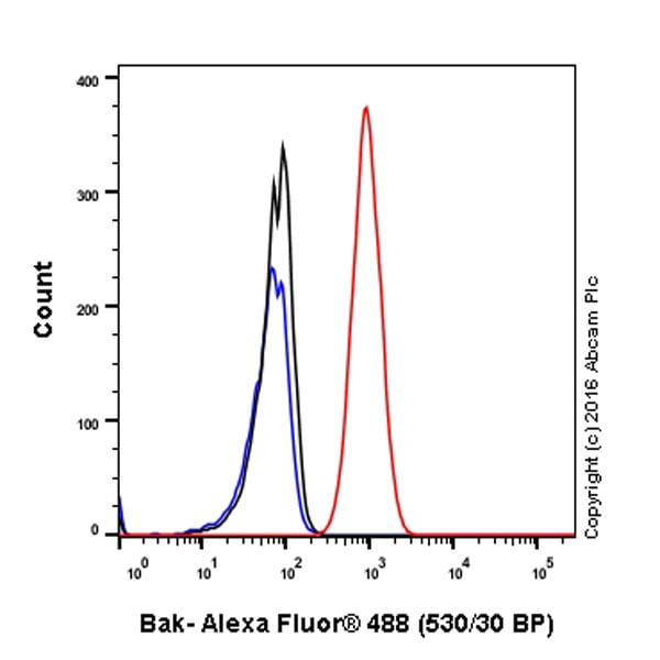 Flow Cytometry - Anti-Bak antibody [Y164] - BSA and Azide free (ab220790)