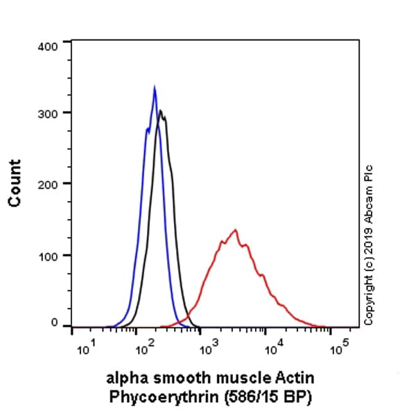 Flow Cytometry (Intracellular) - Anti-alpha smooth muscle Actin antibody [EPR5368] - BSA and Azide free (ab220795)