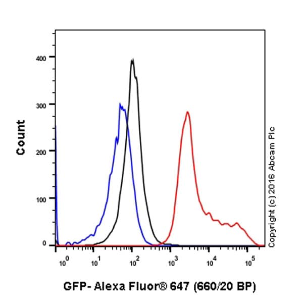 Flow Cytometry - Anti-GFP antibody [EPR14104] - BSA and Azide free (ab220802)
