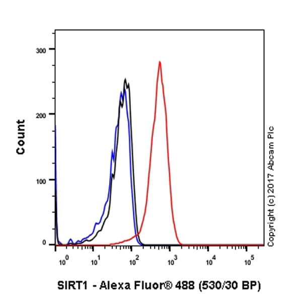 Flow Cytometry - Anti-SIRT1 antibody [E104] - BSA and Azide free (ab220807)