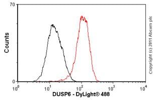 Flow Cytometry - Anti-DUSP6 antibody [EPR129Y] - BSA and Azide free (ab220811)