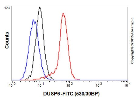 Flow Cytometry - Anti-DUSP6 antibody [EPR129Y] - BSA and Azide free (ab220811)