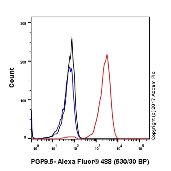 Flow Cytometry - Anti-PGP9.5 antibody [EPR4118] - BSA and Azide free (ab220823)