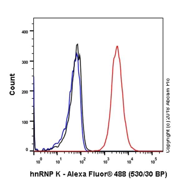 Flow Cytometry - Anti-hnRNP K antibody [EP943Y] - BSA and Azide free (ab220996)