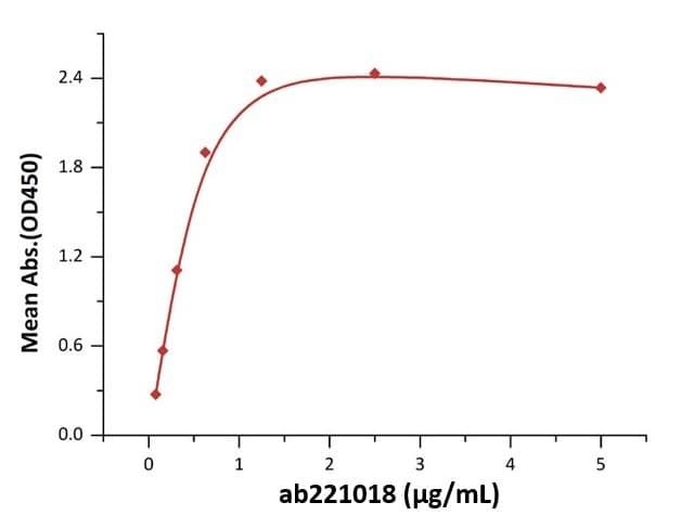 Functional Studies - Recombinant human PDGFR beta protein (Fc Chimera Active) (ab221018)