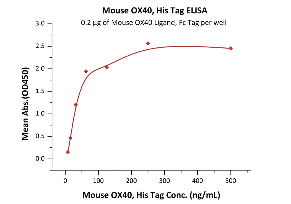 Functional Studies - Recombinant mouse CD134 / OX40L receptor protein (Active) (ab221028)