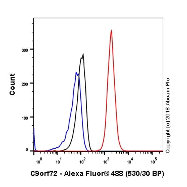 Flow Cytometry - Anti-C9orf72 antibody [EPR22021] (ab221137)