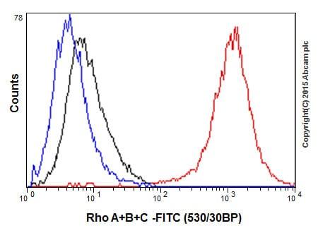 Flow Cytometry - Anti-Rho A + B + C antibody [EPR18299] - BSA and Azide free (ab221161)