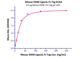 Functional Studies - Recombinant mouse OX40L/TNFSF4 protein (Fc Chimera Active) (ab221205)