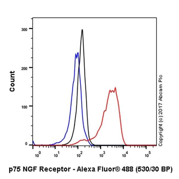 Flow Cytometry - Anti-p75 NGF Receptor antibody [EP1039Y] - Low endotoxin, Azide free (ab221212)
