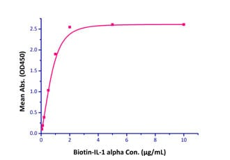 Functional Studies - Recombinant human IL-1R-2 protein (Fc Chimera Active) (ab221219)