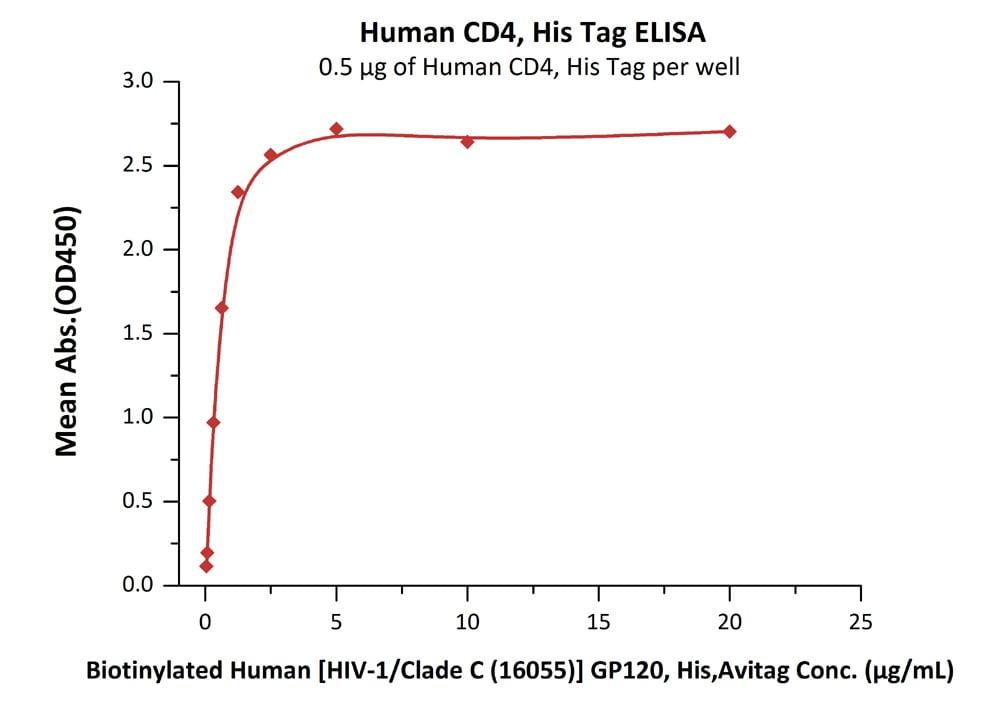 ELISA - Recombinant Human CD4 protein (ab221226)