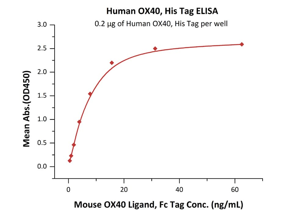 Functional Studies - Recombinant human CD134 / OX40L receptor protein (Active) (ab221231)