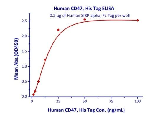 ELISA - Recombinant human SIRP alpha protein (Fc Chimera Active) (ab221235)