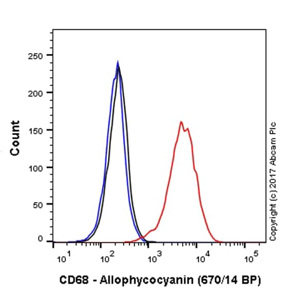 Flow Cytometry - APC Anti-CD68 antibody [FA-11] (ab221251)
