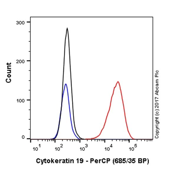 Flow Cytometry - Anti-Cytokeratin 19 antibody [EPR1579Y] (PerCP) (ab221256)