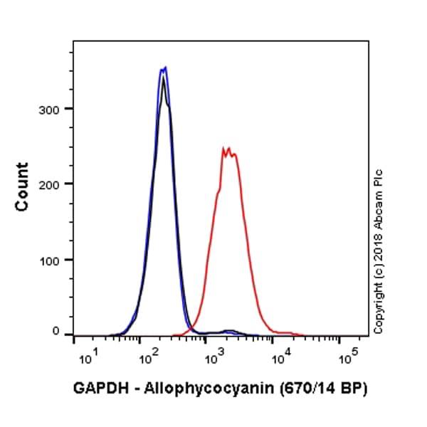 Flow Cytometry - Anti-GAPDH antibody [EPR6256] (Allophycocyanin) (ab221270)