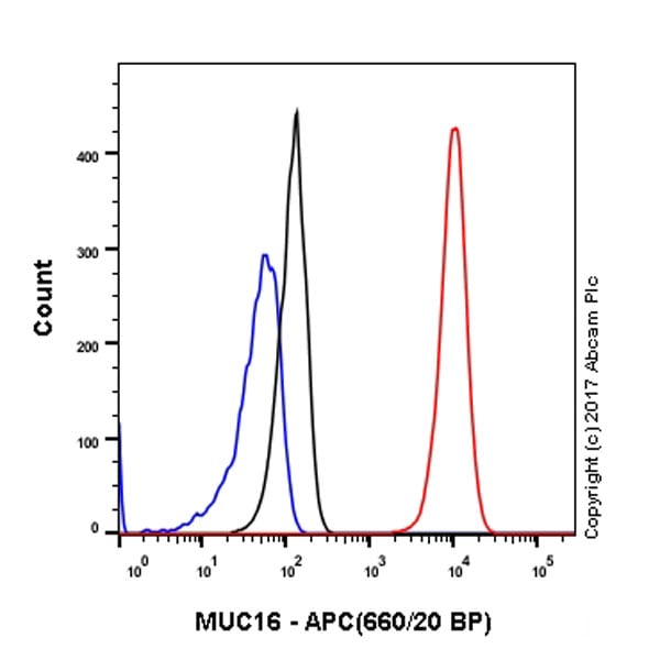 Flow Cytometry - Anti-MUC16 antibody [EPSISR23] (Allophycocyanin) (ab221279)