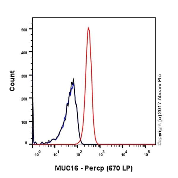 Flow Cytometry - Anti-MUC16 antibody [EPSISR23] (PerCP) (ab221280)