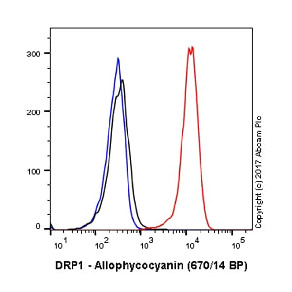 Flow Cytometry - Anti-DRP1 antibody [EPR19274] (Allophycocyanin) (ab221289)