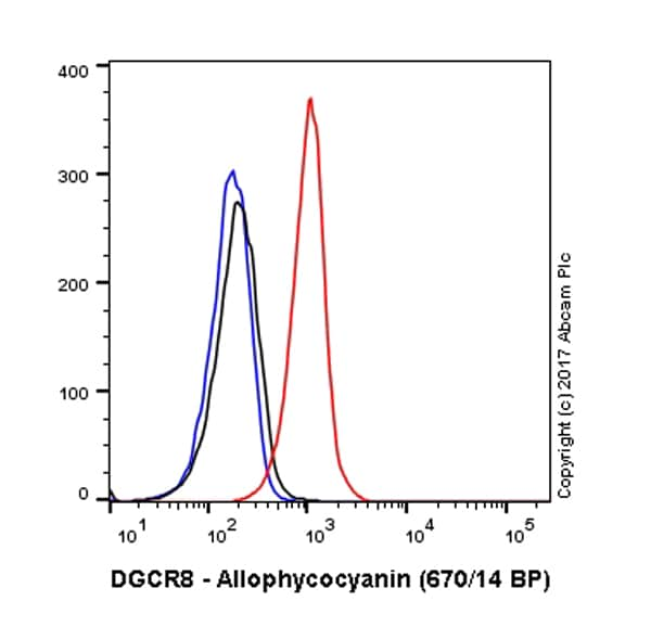 Flow Cytometry - APC Anti-DGCR8 antibody [EPR18757] (ab221302)