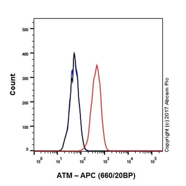 Flow Cytometry - APC Anti-ATM antibody [EPR17059] (ab221303)